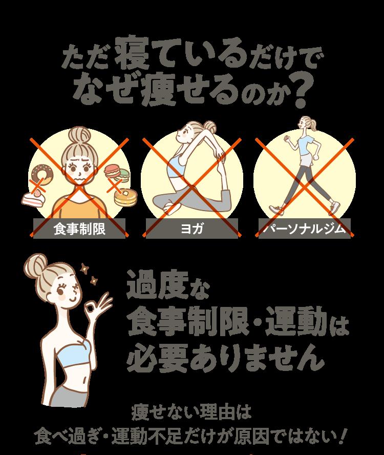 ただ寝ているだけでなぜ痩せるのか?過度な食事制限・運動は必要ありません。痩せない理由は食べ過ぎ・運動不足だけが原因ではない!