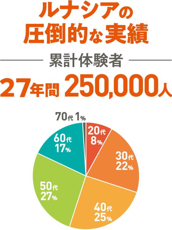 ルナシアの圧倒的な実績累計体験者26年間250,000人